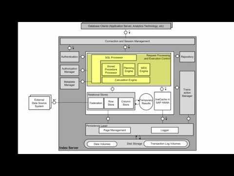 SAP HANA Academy - SAP HANA Administration: Architecture - Overview [SPS 09]