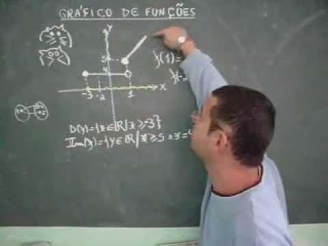 análise de gráficos de função ph