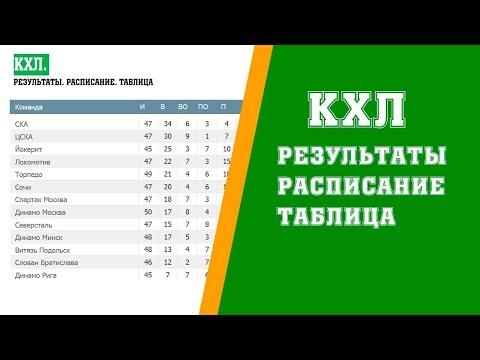 Хоккей. КХЛ 2017/2018. Результаты. Расписание и турнирная таблица. 23 неделя.