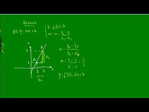Função do 1º Grau - Equação da Reta - Função Afim - Matemática