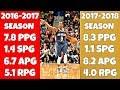 download lagu      2 Things That's Saving Rajon Rondo's NBA Career!    gratis