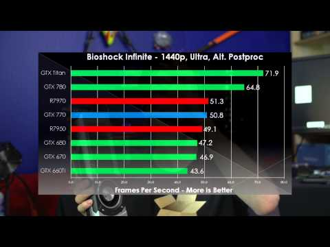 GeForce GTX 770 1440p Performance Review