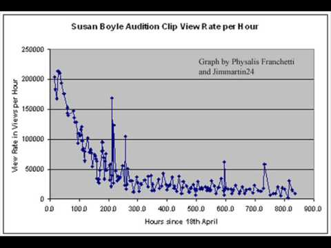 Susan Boyle I dreamed a Dream Views and View Rate Graphs UPDATE