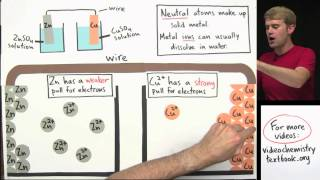 how to make a galvanic cell with zinc and copper