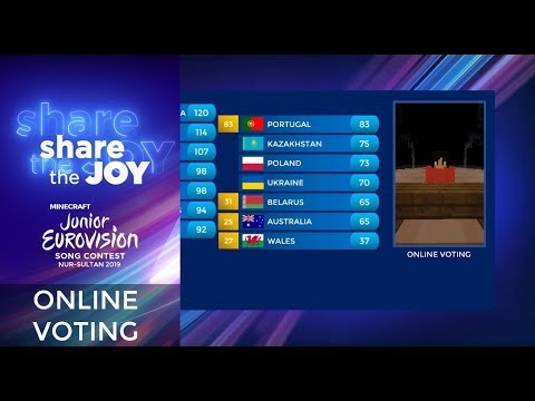 Minecraft Junior Eurovision Song Contest 2019 - Online voting results