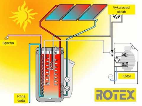 Boiler a pompa di calore come funziona