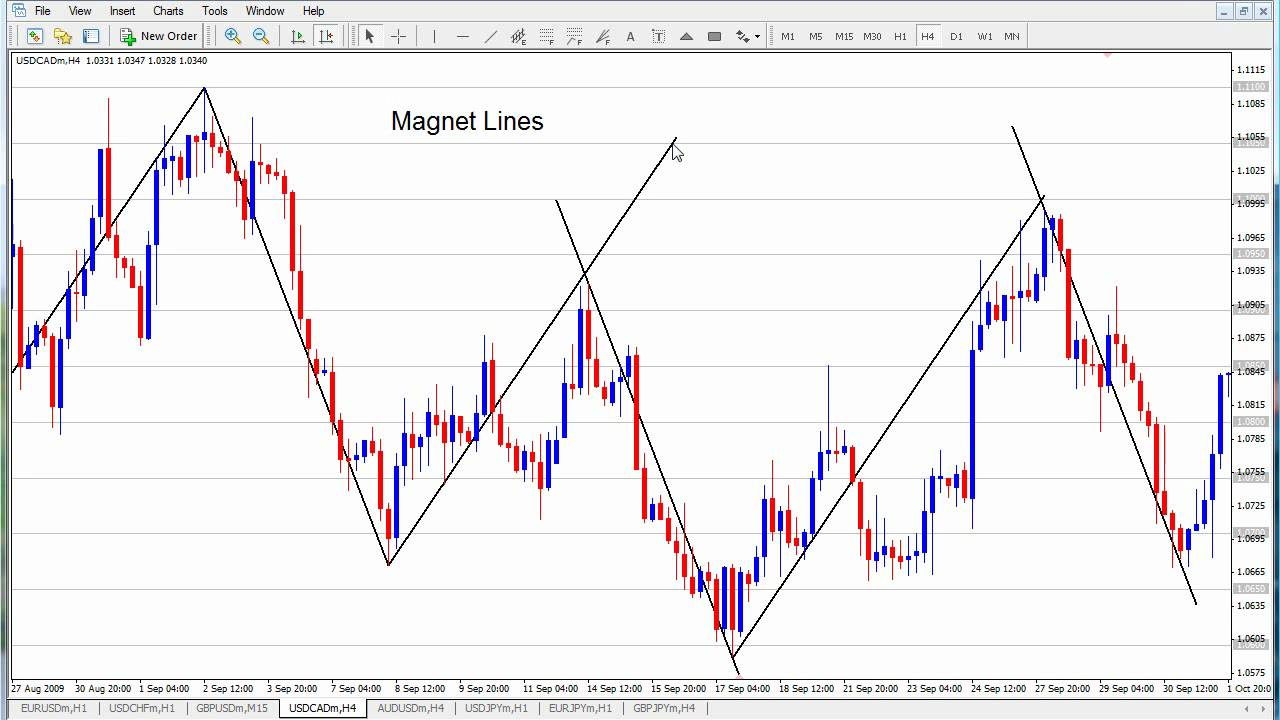 Secrets behind forex trading