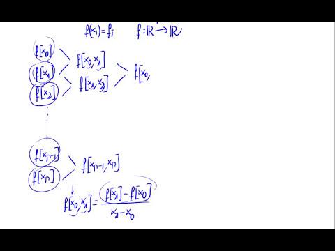 Interpolación - Método de las diferencias divididas