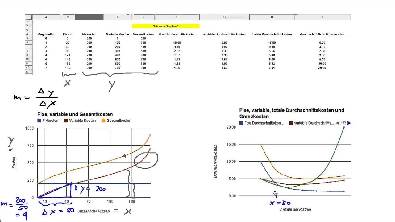 variable gesamtkosten berechnen fixe und variable kosten. Black Bedroom Furniture Sets. Home Design Ideas