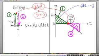 高校物理解説講義:「物体の運動」講義27