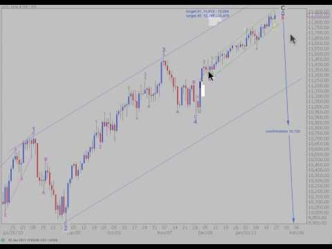 DJIA Elliott Wave Analysis - 21st January, 2011