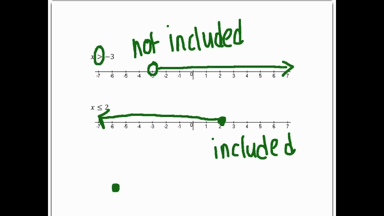 Graphing Inequalities On A Number Line Maxresdefault.jpg