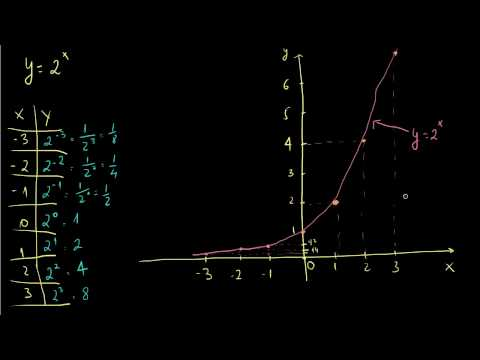 Funcao Exponencial 4 - Definicao e Grafico.mp4