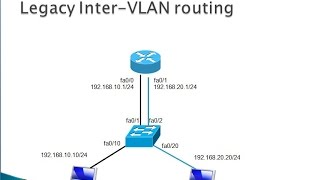 5.1 Legacy Inter-VLAN Routing - CCNA 2, Chapter 5: Inter-VLAN Routing - Part 1