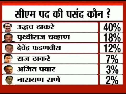Uddhav most popular CM candidate; 38 % respondents will vote for Sena : ABP News-Nielsen Survey