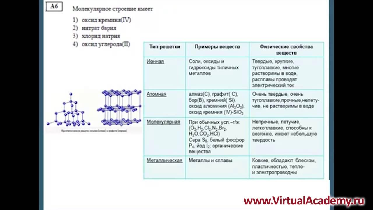 видео уроки по подготовки к еге по химии