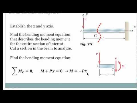 English - Beam Deflection Using Double Integration Method