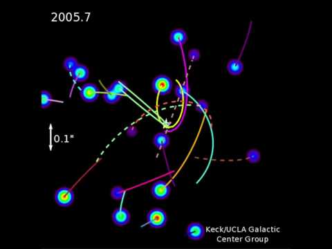 Stars orbiting galactic center