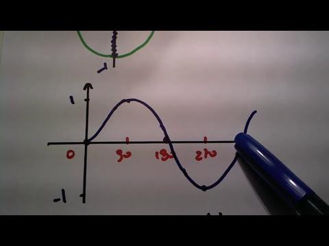 Me Salva! Trigonometria - Como desenhar o gráfico da função seno