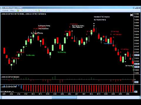 8th June Daily Report S&P 500 Emini Futures Trading Free Spread Betting Signals