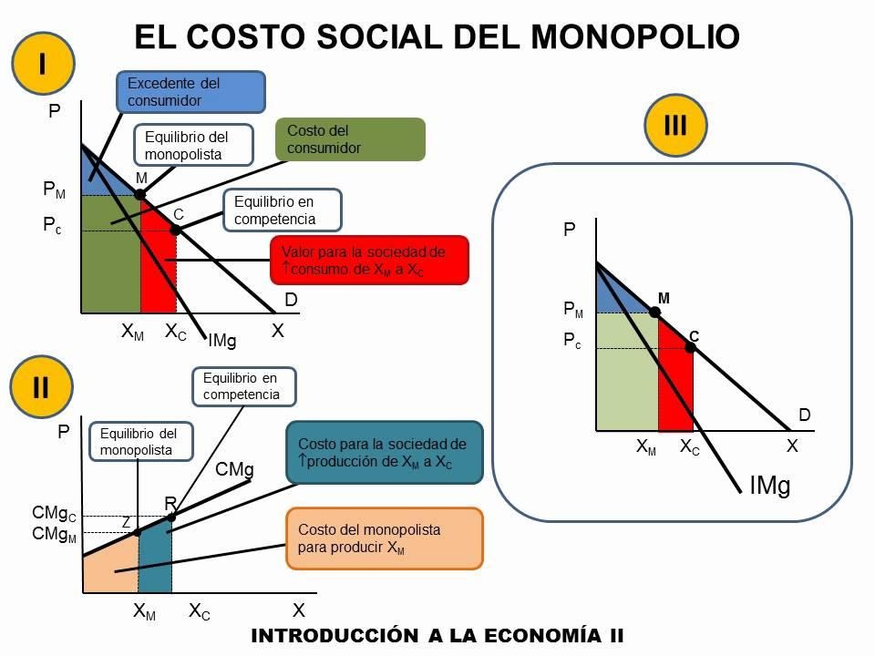 Estructuras de mercado: Monopolio ~ Econom�a del Software