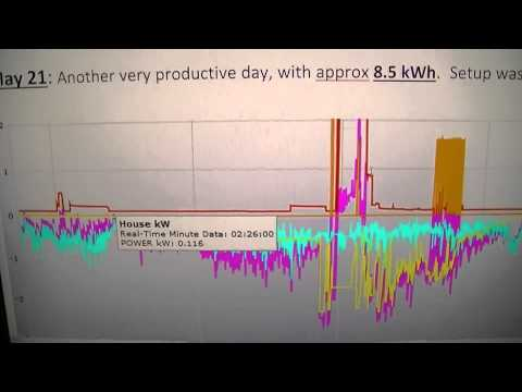 2 x HY-Energy wind turbines = over 20kWh produced over 48 hours (screenshots)