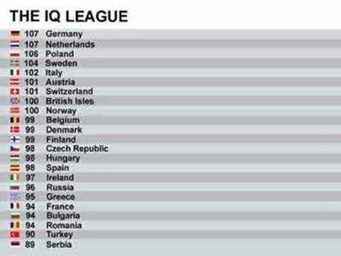 IQ league of Europe