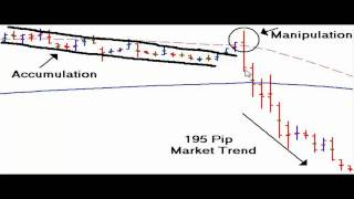 Forex Bank Trading Strategy - Day Trading Forex Strategies