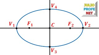 Trazado de una Elipse y elementos principales-Shaping the Ellipse and main elements
