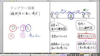 高校物理解説講義:「ドップラー効果」講義7