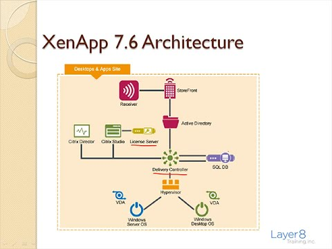 7 6 videolike for Xenapp 6 5 architecture