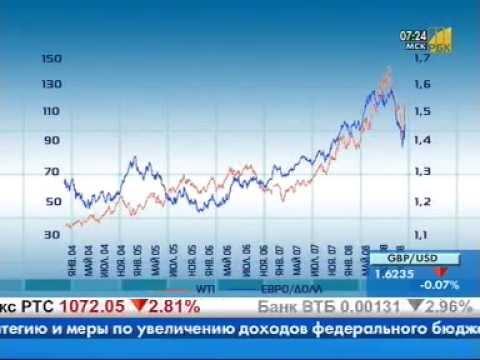 Курс нефти к доллару форекс