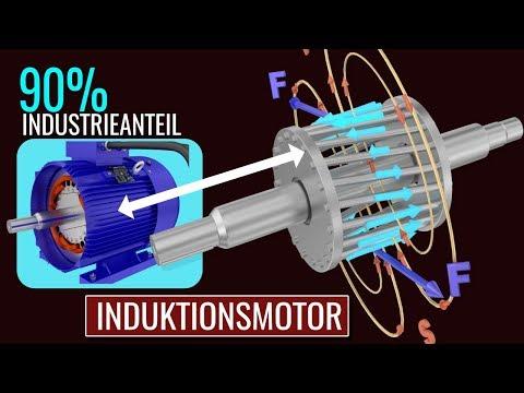 Wie funktioniert ein Induktionsmotor?
