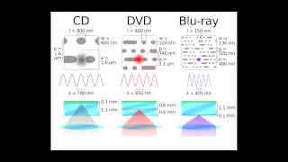 Light Part 10 (CD diffraction)