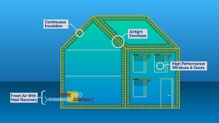 United States: Tackling Climate Change Close to Home (Passive House)