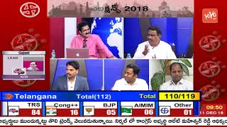 Telangana Election Results 2018 LIVE | TRS Gets Complete Majority | KCR