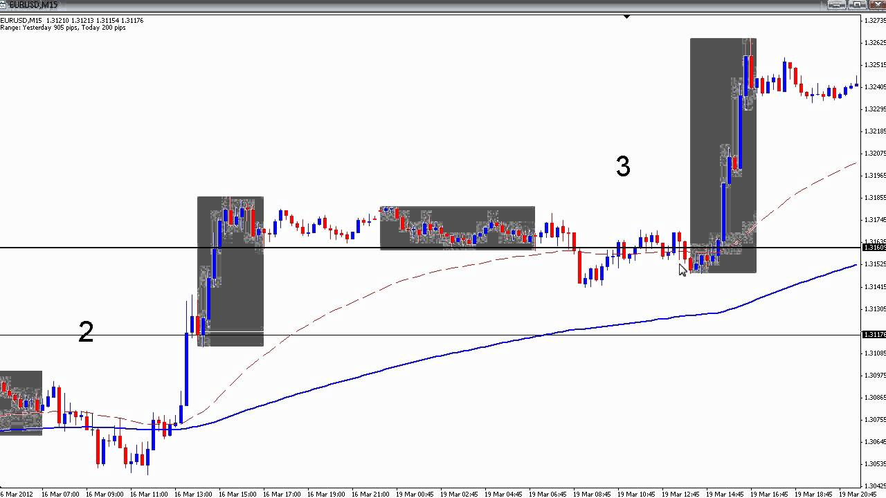Strategy forex h1