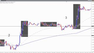 Forex Trend Trading Strategy - Part 2