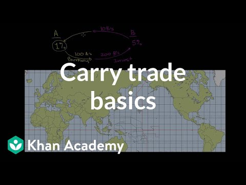 carry-trade-basics.html