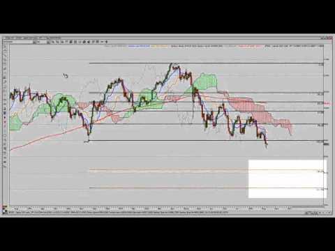 Fibonacci und Ichimoku - Nikkei Chartanalyse