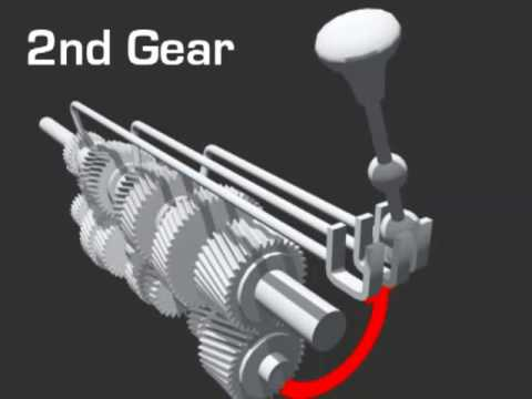 Manual Transmission Animation
