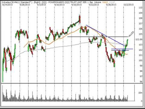 Stock Market Analysis for Week Ending 10/3/15