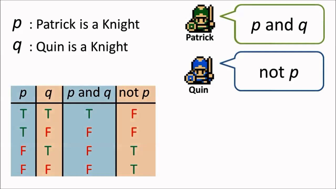 knights and knaves Logical brain teasers the magical island of knights and knaves each of the following problems is adapted from raymond smullyan, what is the name of this book.