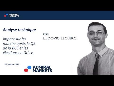 Analyse technique: impact sur les marché après le QE de la BCE et les élections en Grèce