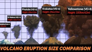 Volcano Eruption Power Comparison