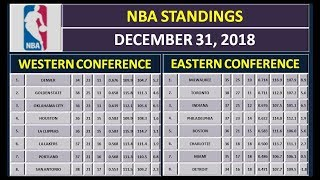 NBA Scores & NBA Standings on December 31, 2018