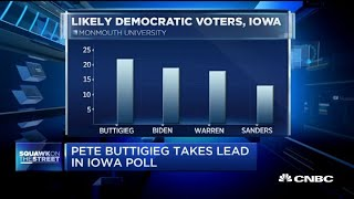 Pete Buttigieg takes lead in Iowa poll