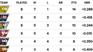 IPL 2019 new latest points table 17/4/2019/IPL 2019 today points table/2019 IPL points table