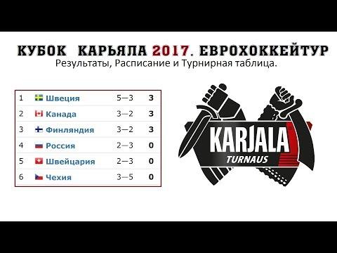 Хоккей. Кубок Карьяла 2017. Еврохоккейтур. Результаты, Таблица. Кубок первого канала расписание.