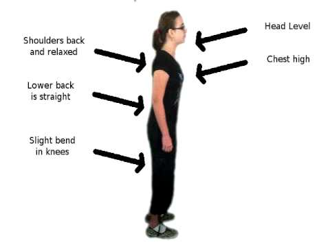 the right posture for singing The term posture is used to describe how your body is positioned when you're sitting, standing and lying down proper posture is important for a number.